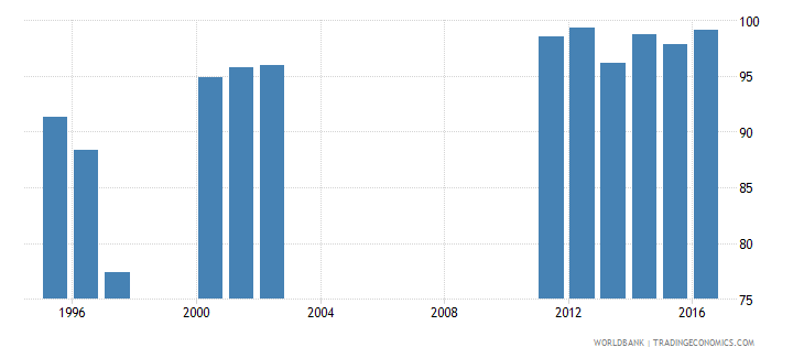 oman survival rate to the last grade of lower secondary general education female percent wb data