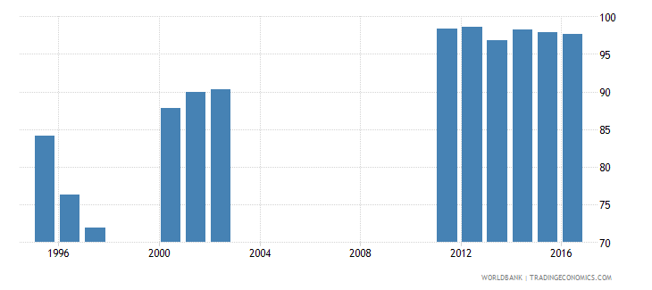oman survival rate to the last grade of lower secondary general education male percent wb data