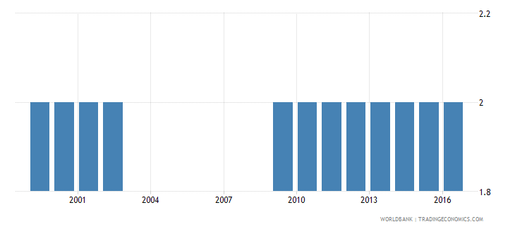 oman theoretical duration of post secondary non tertiary education years wb data