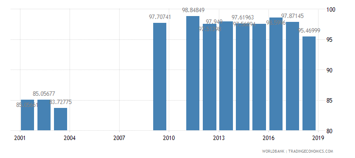 oman total enrollment primary percent net wb data
