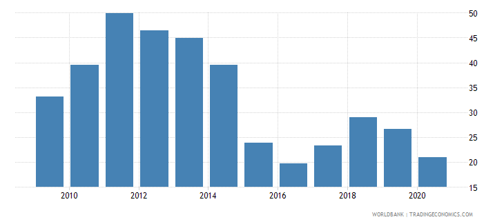 oman total natural resources rents percent of gdp wb data