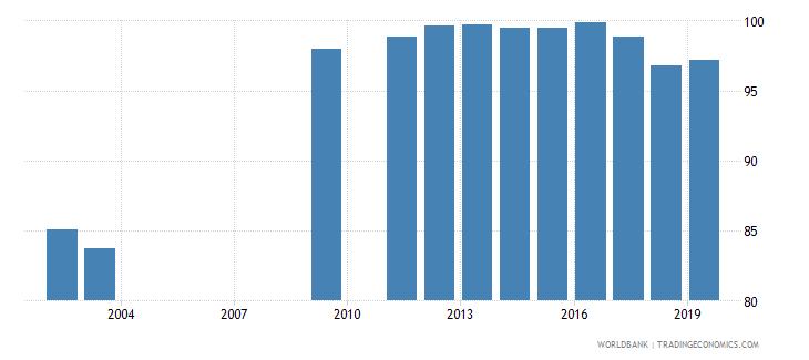 oman total net enrolment rate primary both sexes percent wb data