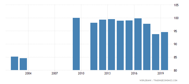 oman total net enrolment rate primary male percent wb data