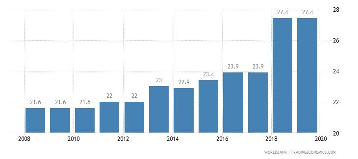 oman total tax rate percent of profit wb data