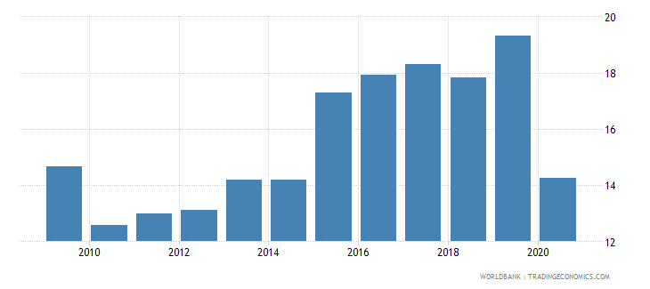 oman trade in services percent of gdp wb data