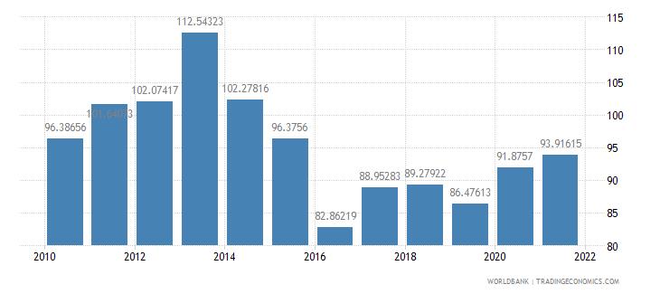 oman trade percent of gdp wb data