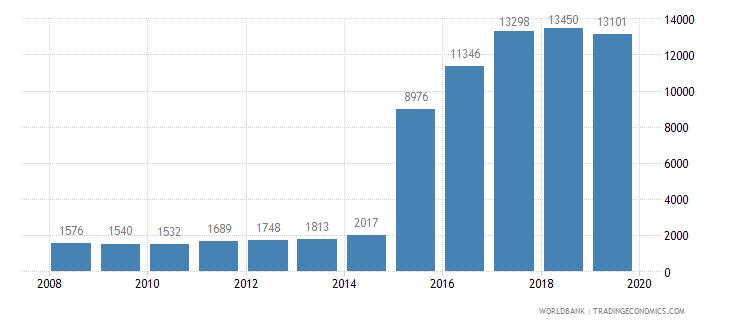 oman trademark applications total wb data