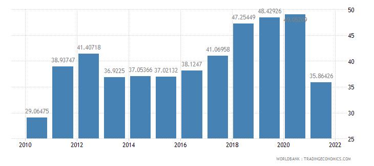 oman transport services percent of service exports bop wb data