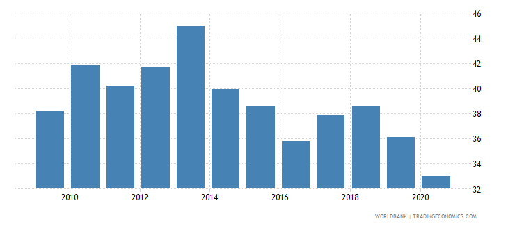 oman transport services percent of service imports bop wb data