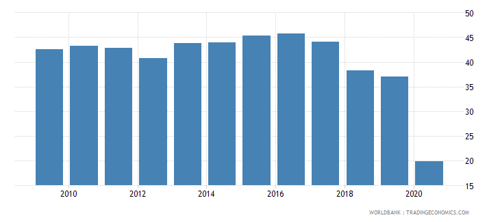oman travel services percent of commercial service exports wb data