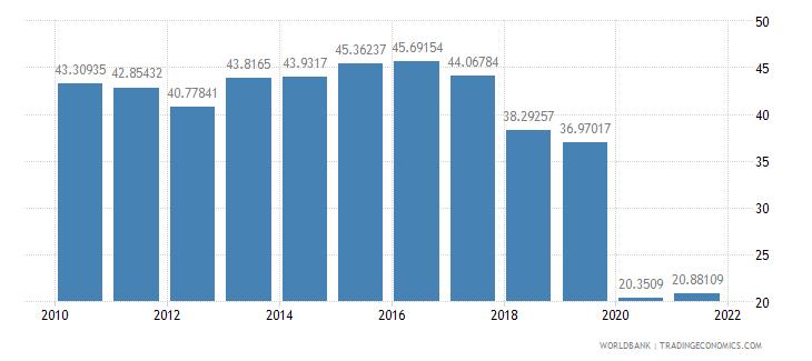 oman travel services percent of service exports bop wb data