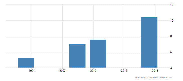 oman uis mean years of schooling of the population age 25 female wb data