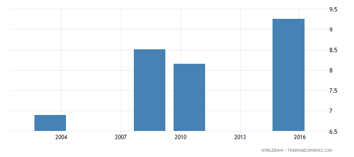 oman uis mean years of schooling of the population age 25 male wb data