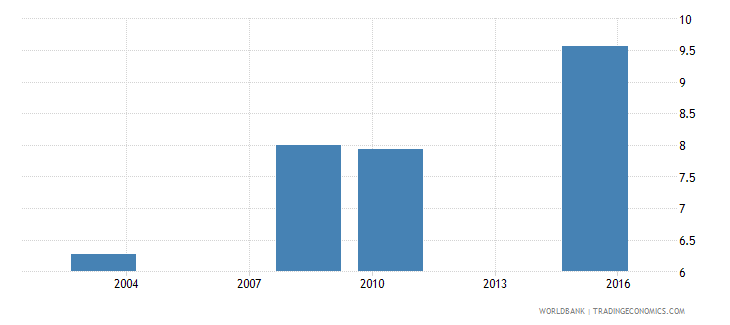 oman uis mean years of schooling of the population age 25 total wb data