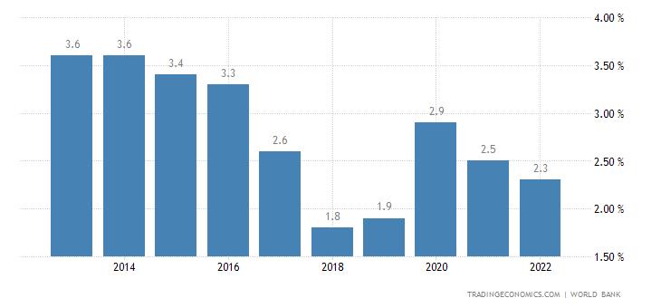 Oman Unemployment Rate