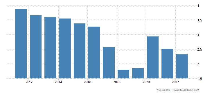 oman unemployment total percent of total labor force modeled ilo estimate wb data