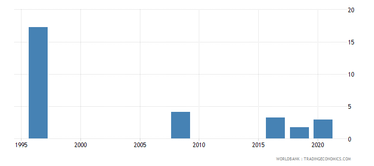 oman unemployment total percent of total labor force national estimate wb data