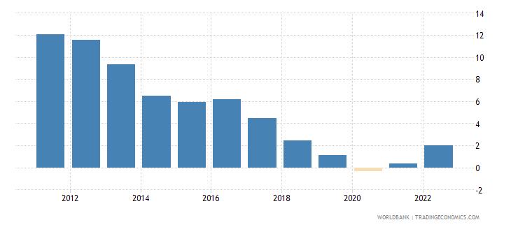 oman urban population growth annual percent wb data