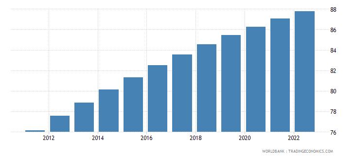oman urban population percent of total wb data