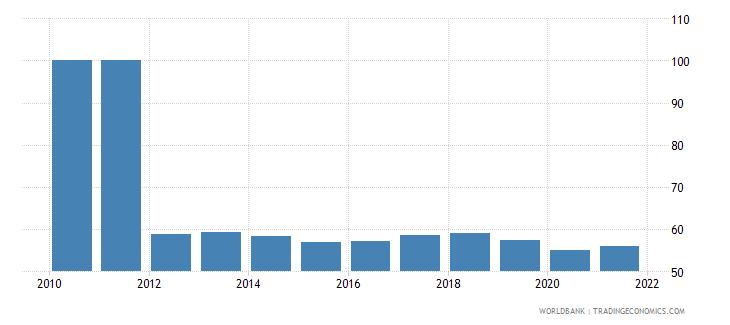 pakistan 5 bank asset concentration wb data