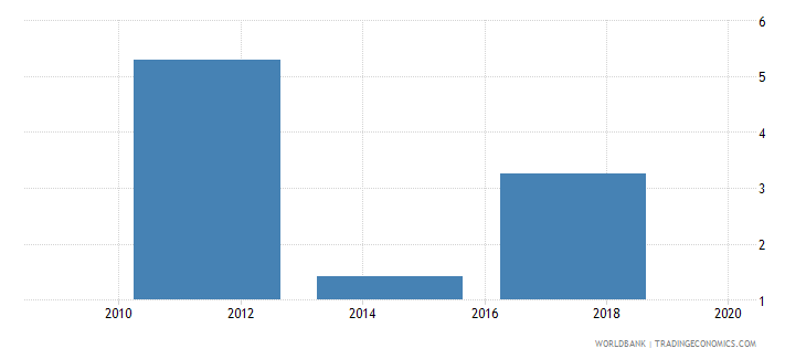 pakistan account used to receive wages percent age 15 wb data