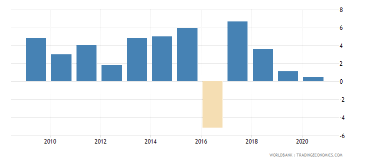 pakistan adjusted net national income annual percent growth wb data