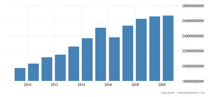pakistan adjusted net national income constant 2000 us dollar wb data