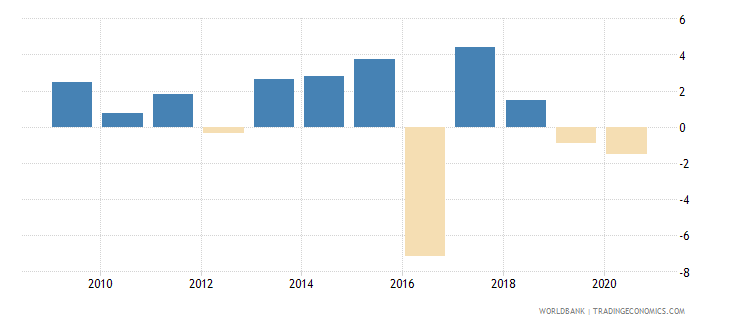 pakistan adjusted net national income per capita annual percent growth wb data