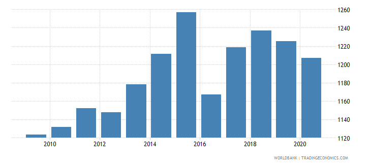 pakistan adjusted net national income per capita constant 2005 us$ wb data