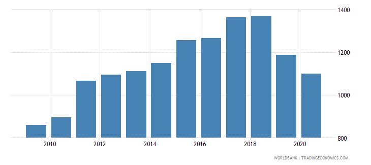 pakistan adjusted net national income per capita current us$ wb data