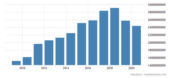 pakistan adjusted net national income us dollar wb data