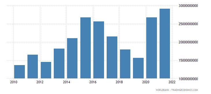 pakistan adjusted net savings excluding particulate emission damage us dollar wb data