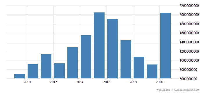 pakistan adjusted net savings including particulate emission damage us dollar wb data