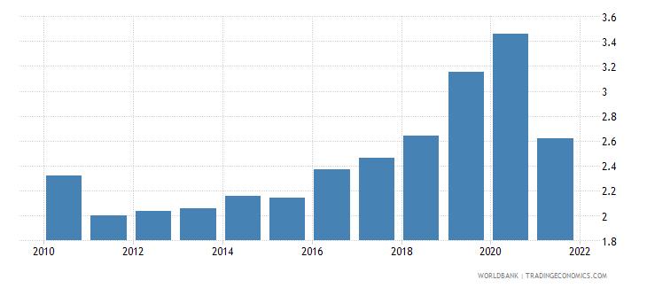 pakistan adjusted savings carbon dioxide damage percent of gni wb data