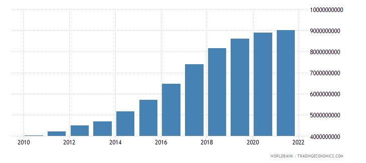 pakistan adjusted savings carbon dioxide damage us dollar wb data