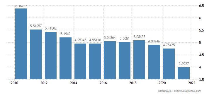 pakistan adjusted savings consumption of fixed capital percent of gni wb data