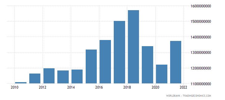 pakistan adjusted savings consumption of fixed capital us dollar wb data