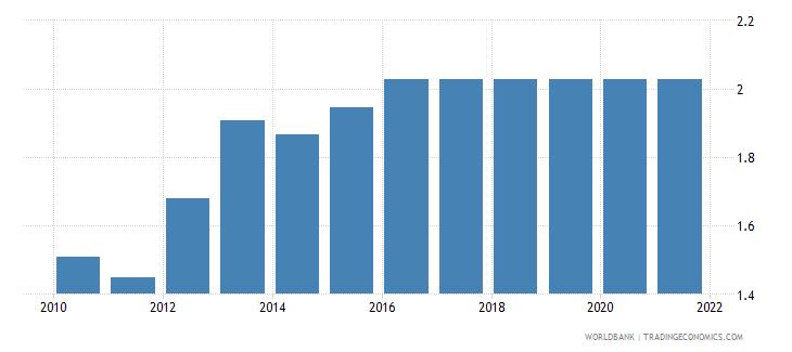pakistan adjusted savings education expenditure percent of gni wb data