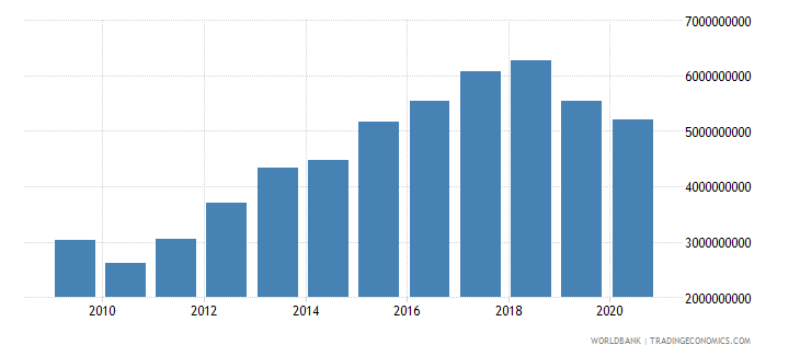 pakistan adjusted savings education expenditure us dollar wb data