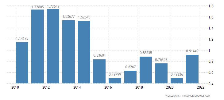 pakistan adjusted savings energy depletion percent of gni wb data