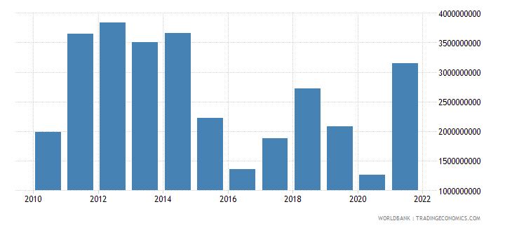 pakistan adjusted savings energy depletion us dollar wb data