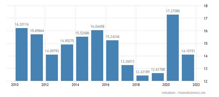 pakistan adjusted savings gross savings percent of gni wb data