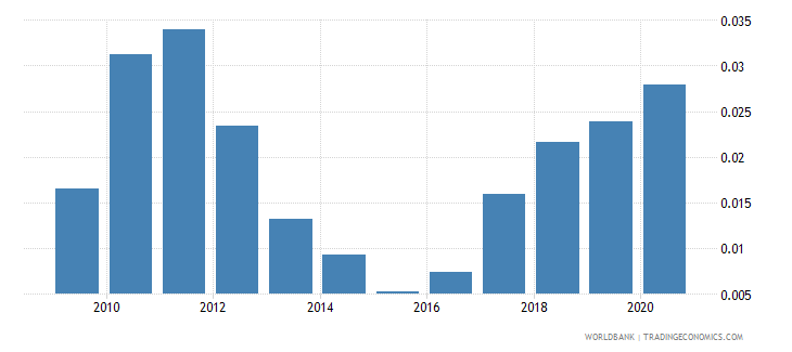 pakistan adjusted savings mineral depletion percent of gni wb data