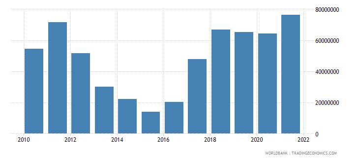 pakistan adjusted savings mineral depletion us dollar wb data