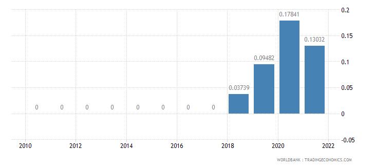 pakistan adjusted savings net forest depletion percent of gni wb data