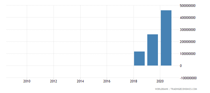 pakistan adjusted savings net forest depletion us dollar wb data