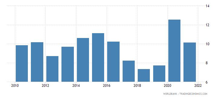 pakistan adjusted savings net national savings percent of gni wb data