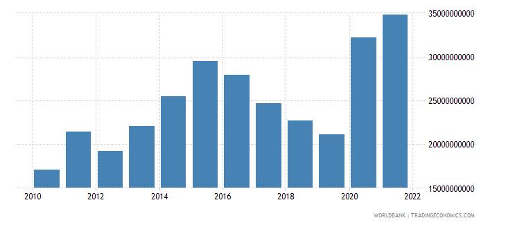 pakistan adjusted savings net national savings us dollar wb data
