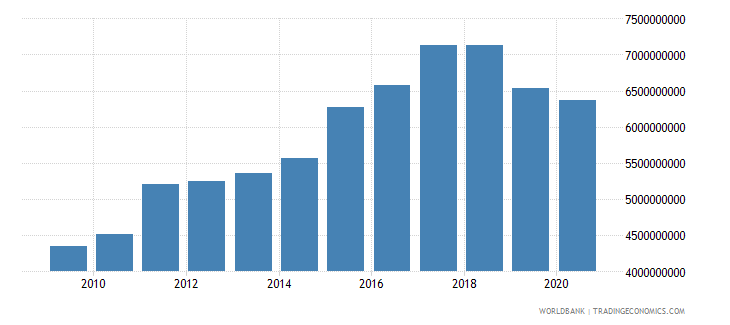 pakistan adjusted savings particulate emission damage us dollar wb data