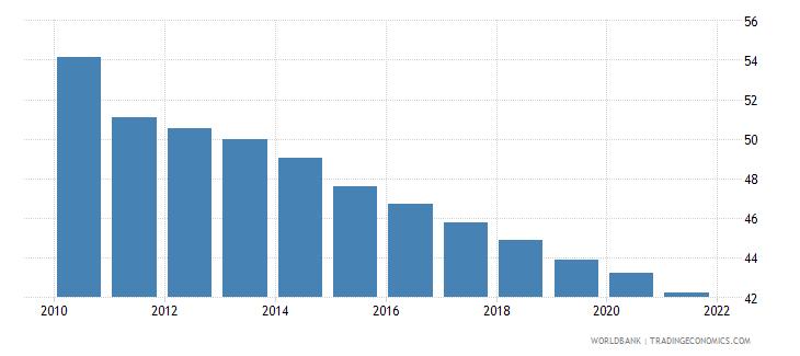pakistan adolescent fertility rate births per 1 000 women ages 15 19 wb data